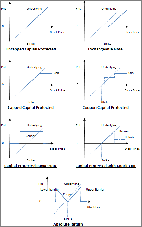 Capital Protected