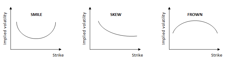 Volatility skew fx options