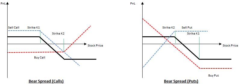 Options strategies combo