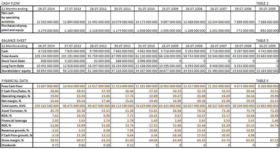 Cisco balance sheet