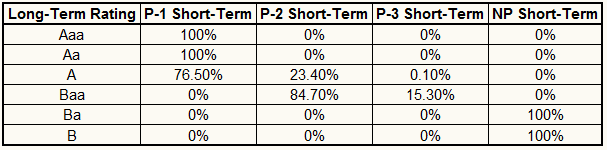 Ratings probabilities