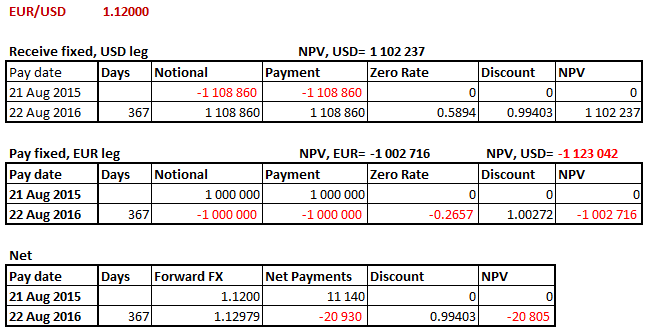 Cross currency interest rate swap payments