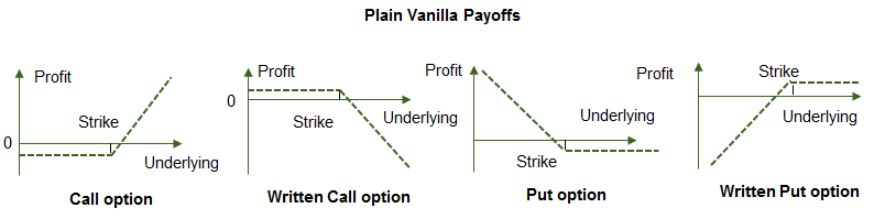 Plain vanilla payoffs