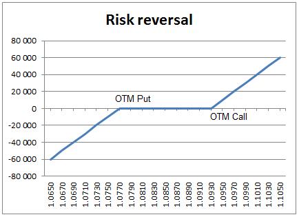 FX risk Reversal