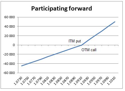 Participating Forward
