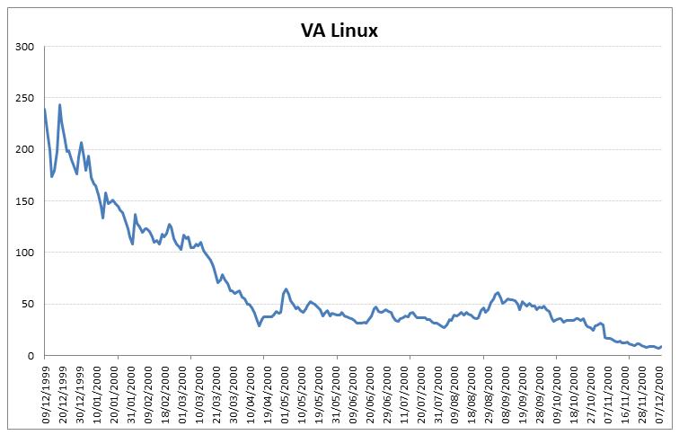 LNUX stock chart