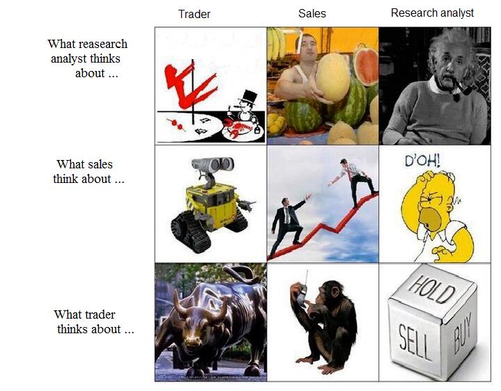 Sales analyst trader