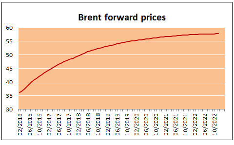 oil forward curve