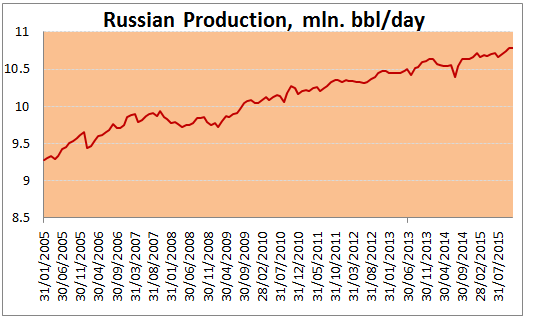 Russian oil output