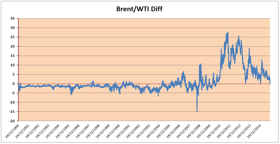 Brent WTI difference