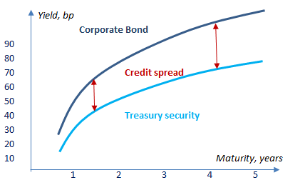 Credit curve