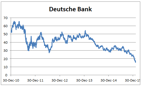 Deutsche Bank prices