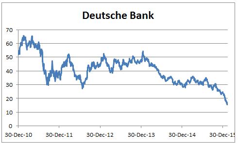 Deutsche Bank prices