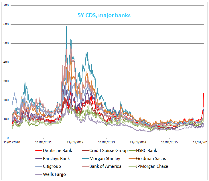 CDS prices for major banks