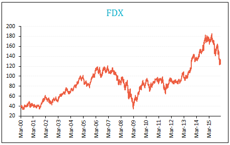 FEDex dividends and stock prices