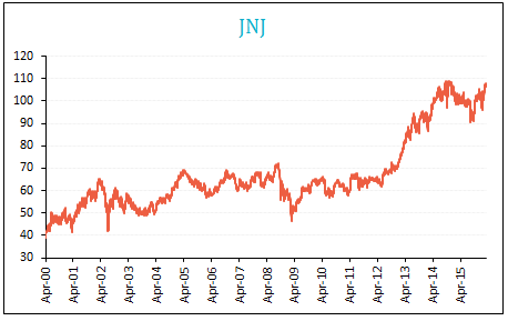 JnJ dividends and stock prices