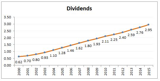 JNJ dividends