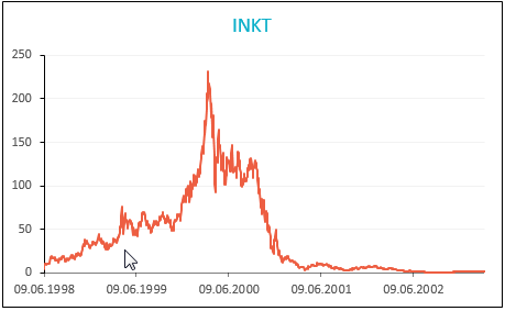 Inktomi share Price
