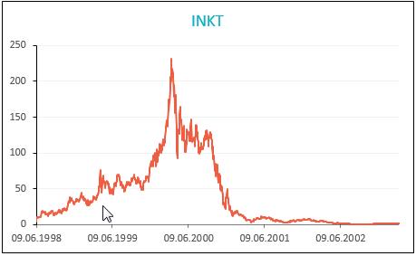 Inktomi share Price