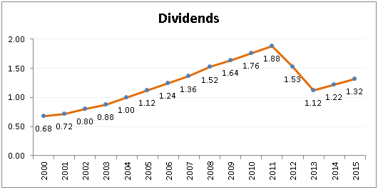 Coca Cola Dividends