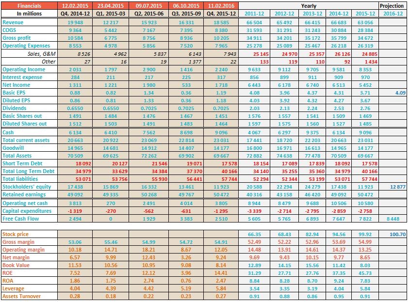 PEPSICO financial ratios