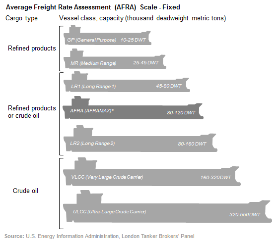 Oil cargo type