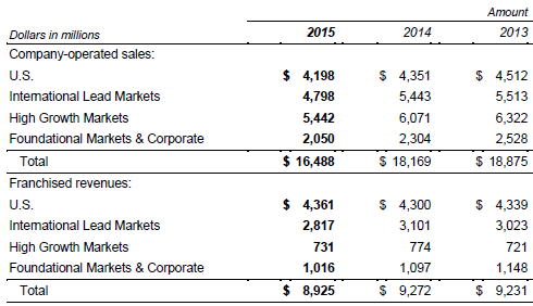 Macdonald's revenue