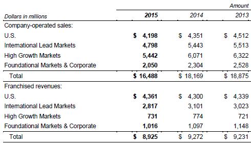 Macdonald's revenue
