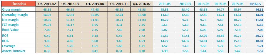 COH financial ratios