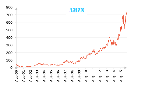 AMZN dividends and stock prices